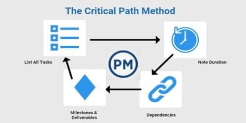 Critical Path Determination in the Project Networking