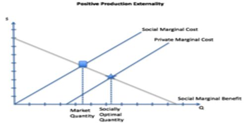 Externalities can affect evaluation of a Project – Explanation