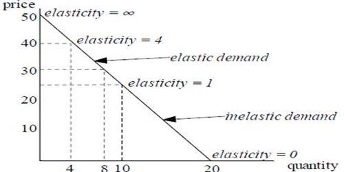 Income Elasticity and Price Elasticity of Demand measurement