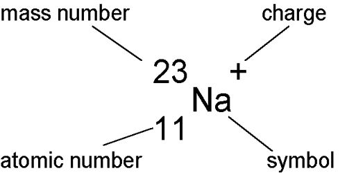 Isobars and Isomers