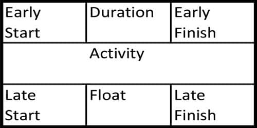 Definition: Late start time, Early start time, and Early finish time
