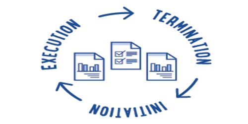 Different forms of Project Termination process