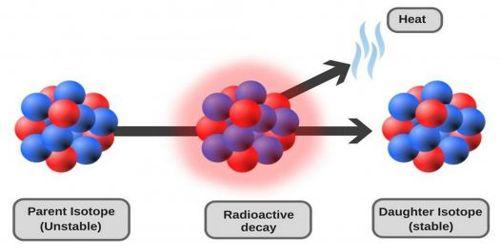 Radioactive Decay Law