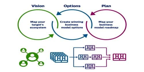 Some Key Questions of your Business Model Must Address