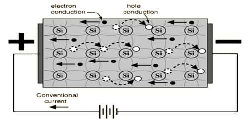 Concept about Electron and Hole in Semiconductor