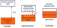 Ideas about Conductor, Insulator, and Semiconductor
