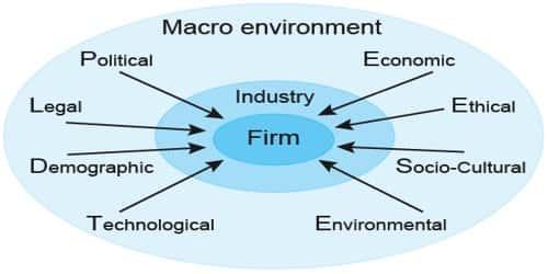 Macro Environmental factors that affect an Organization's Strategy