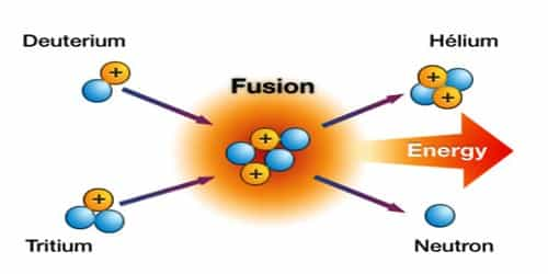Nuclear Fusion in Nuclear Physics