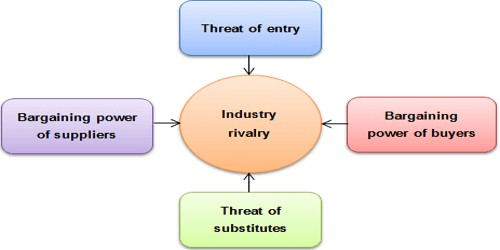 Michael Porter's Five Forces Model of Competitive Analysis