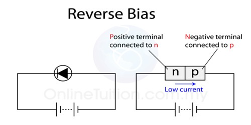 Reverse Bias working principle of Junction Diode