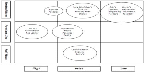 Factors that conduct Strategic Group Analysis