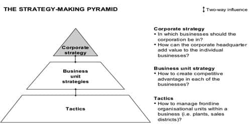 Strategy-making Pyramid in a diversified Organization