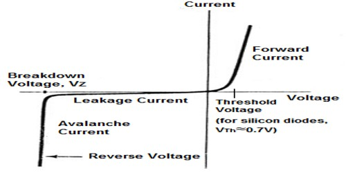 V-I characteristic curve of Junction Diode