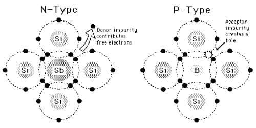 n-type and p-type Materials are Electrically Neutral – Explanation