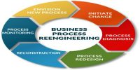 Differentiate between Business Re-engineering and Business Improvement