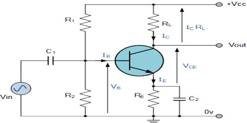 Working principle of a Common Emitter Amplifier