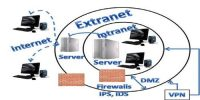 Extranet definition and its Business Value