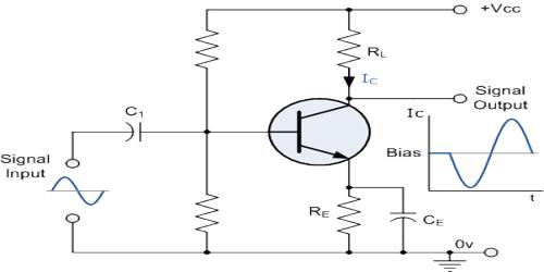 Use of Transistor as an Amplifier