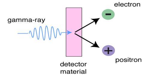 Principle of Gamma Ray