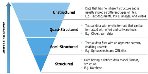 Difference between Unstructured, Semi-structured and Structured Decision