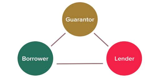 Rights of a Guarantor