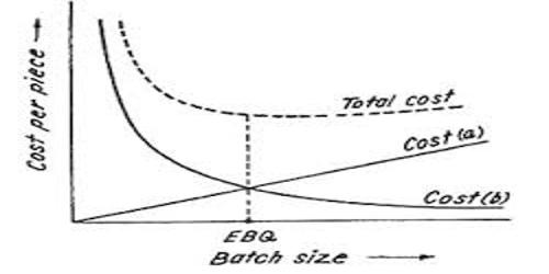 Economic Batch Quantity (EBQ)
