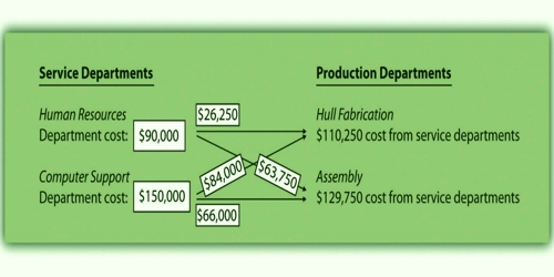 Methods of allocating service department cost to producing departments