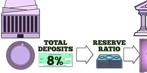 Difference between Required Reserve and Excess Reserve