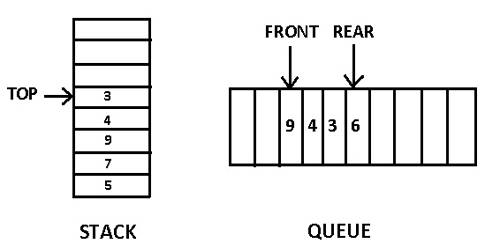 Basic difference between Stack and Queue