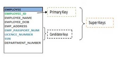 Super Key