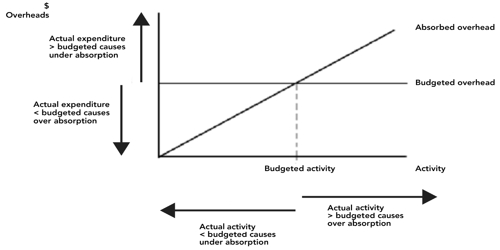 Causes of Under and Over Absorption of Overhead