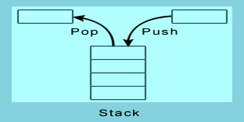 Stack in Computer Science