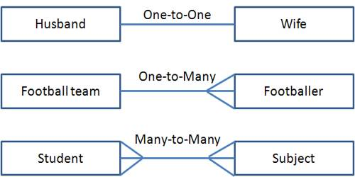 Different types of relationship in Database