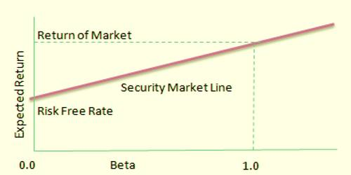 Difference between Capital Market Line and Security Market Line