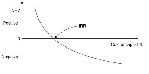Difference between NPV and IRR
