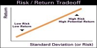 Risk and Return Trade off
