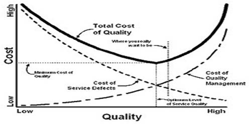 Trade-off Model of Capital Structure
