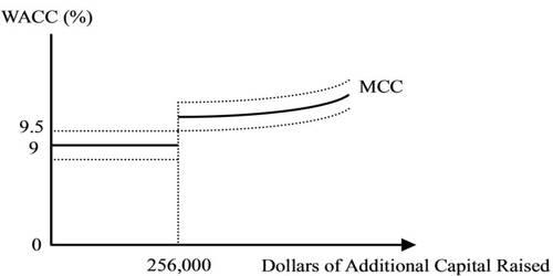 Comprehensive Differentiate between WACC and MCC