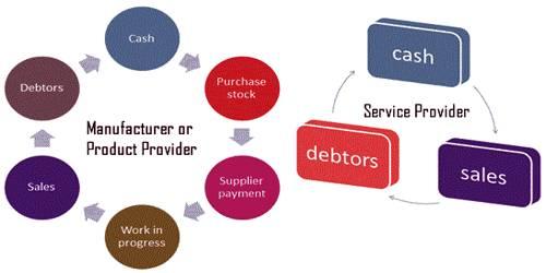Working Capital Cycle