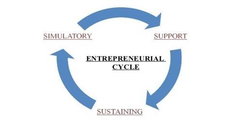 Factors that influence Entrepreneurship Development Cycle