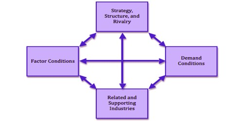 Porter's National Competitive Advantage Theory