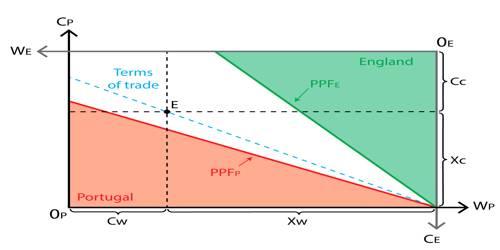Theory of International Trade Advanced by David Ricardo