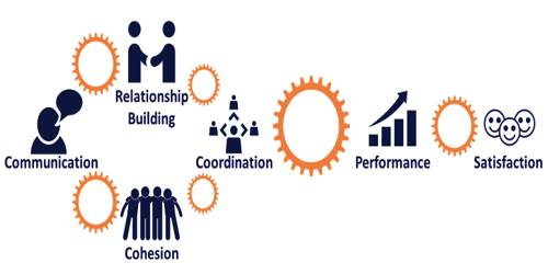 Suggest some way–out for effective Co-ordination in Organization