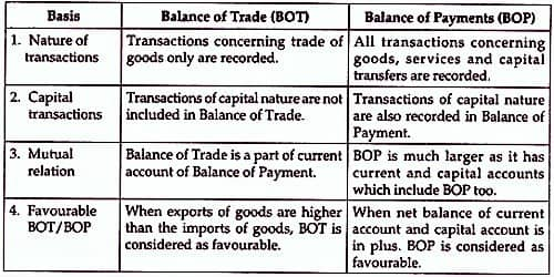 Difference between Balance of Payment and Balance of Trade