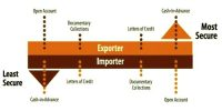 Different forms of Payment for International Trade