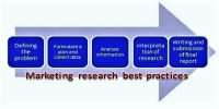 Major Steps that involved in Marketing Research
