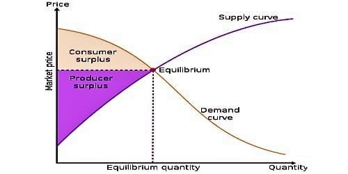 Negative Demand vs. Full Demand