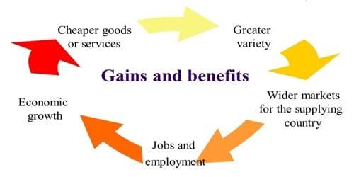 Economic Gains of International Trade