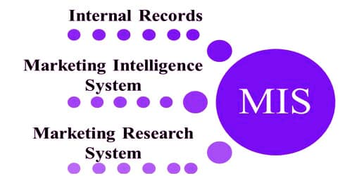 Components of a modern Marketing Information System