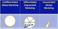 Differentiated, undifferentiated and concentrated Marketing Strategies
